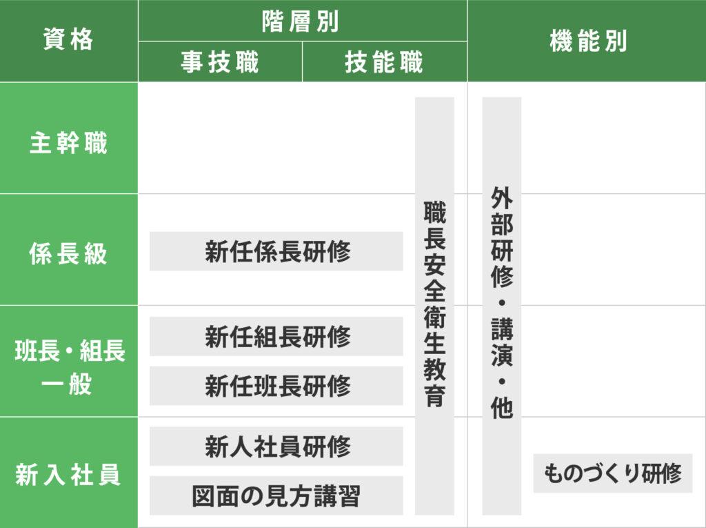 人材育成の体系図02